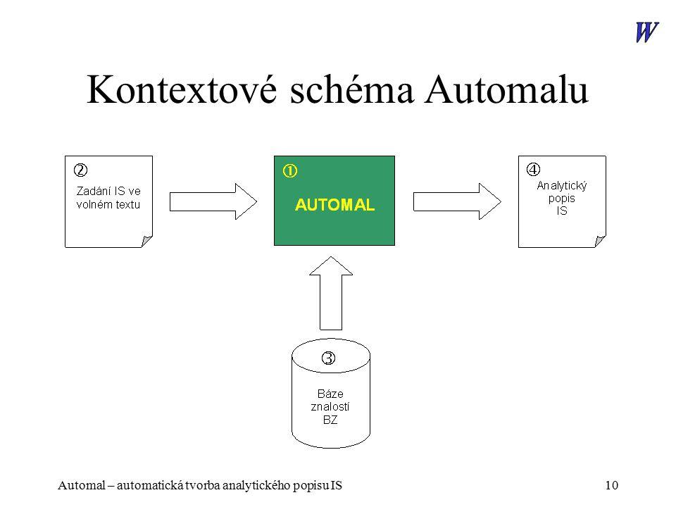 Automal – automatická tvorba analytického popisu IS10 Kontextové schéma Automalu