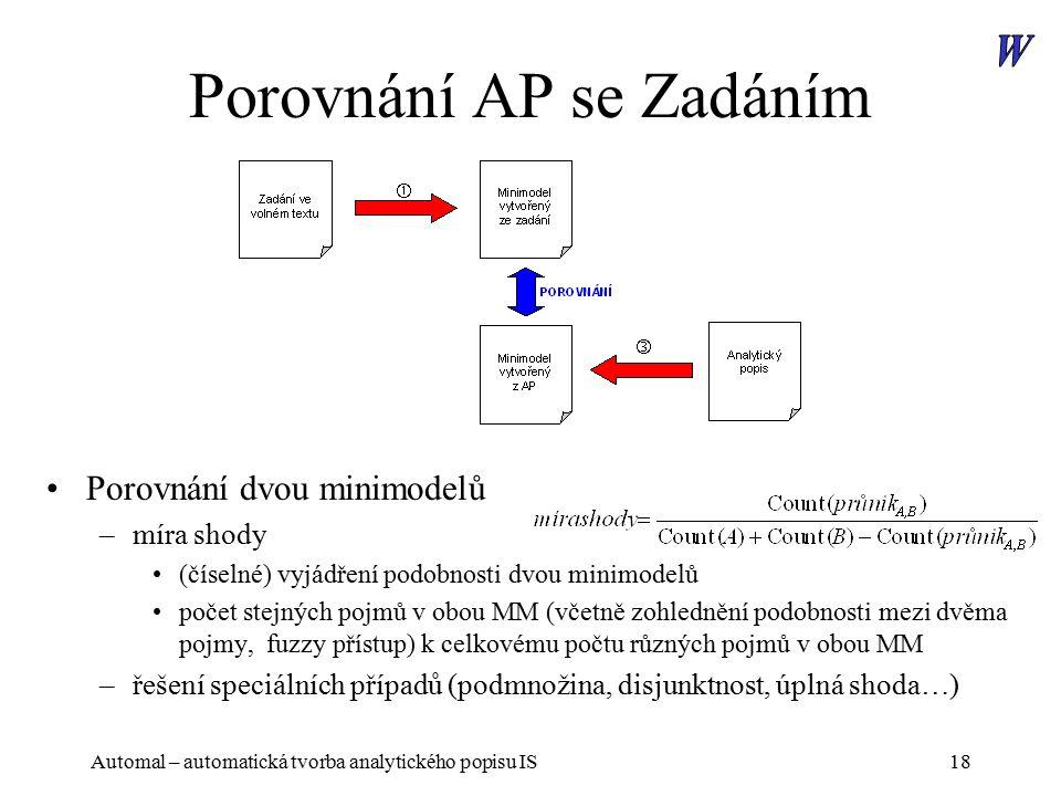 Automal – automatická tvorba analytického popisu IS18 Porovnání AP se Zadáním Porovnání dvou minimodelů –míra shody (číselné) vyjádření podobnosti dvou minimodelů počet stejných pojmů v obou MM (včetně zohlednění podobnosti mezi dvěma pojmy, fuzzy přístup) k celkovému počtu různých pojmů v obou MM –řešení speciálních případů (podmnožina, disjunktnost, úplná shoda…)