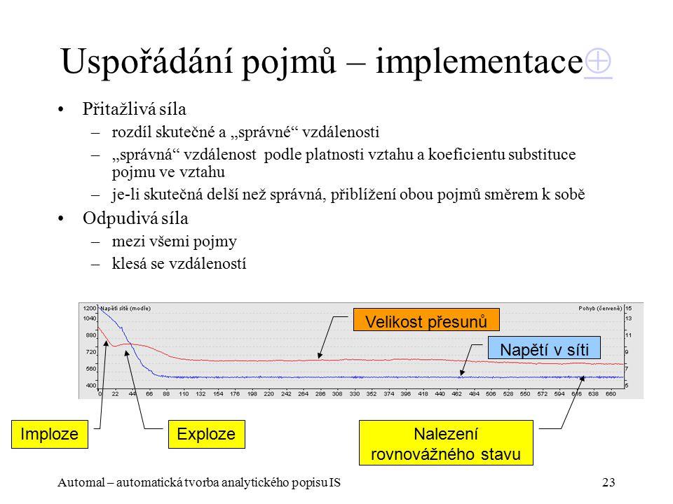 """Automal – automatická tvorba analytického popisu IS23 Uspořádání pojmů – implementace   Přitažlivá síla –rozdíl skutečné a """"správné vzdálenosti –""""správná vzdálenost podle platnosti vztahu a koeficientu substituce pojmu ve vztahu –je-li skutečná delší než správná, přiblížení obou pojmů směrem k sobě Odpudivá síla –mezi všemi pojmy –klesá se vzdáleností Napětí v síti Velikost přesunů Imploze Exploze Nalezení rovnovážného stavu"""