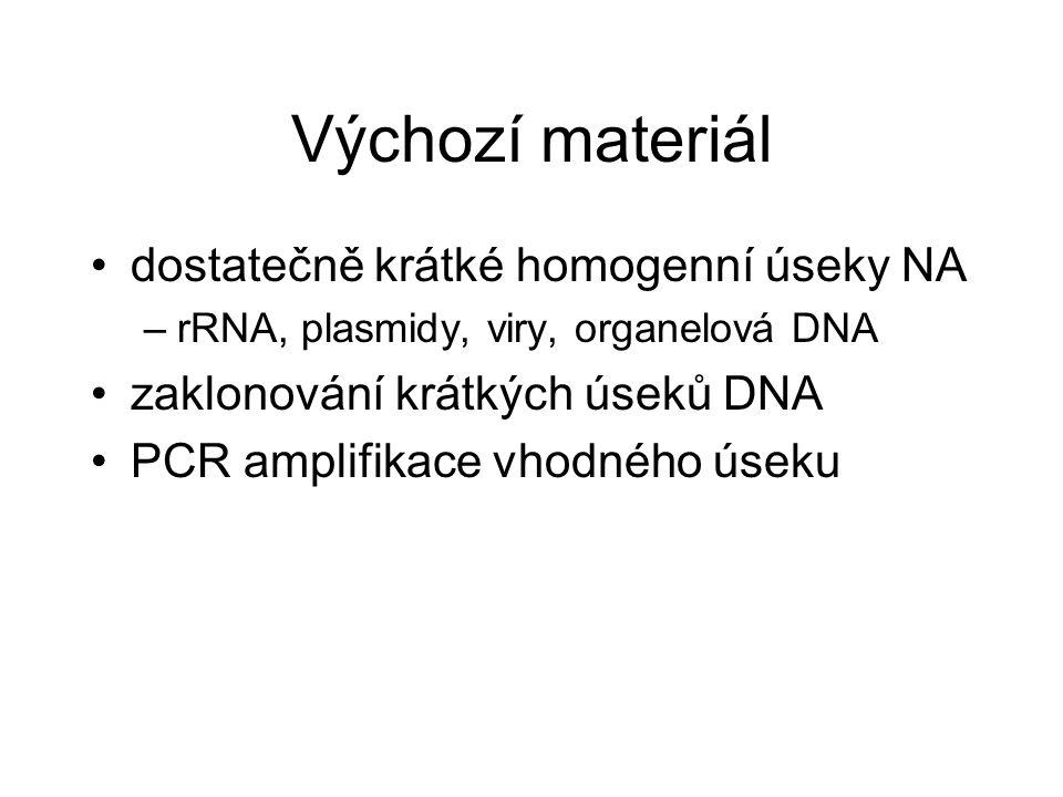 Výchozí materiál dostatečně krátké homogenní úseky NA –rRNA, plasmidy, viry, organelová DNA zaklonování krátkých úseků DNA PCR amplifikace vhodného úseku