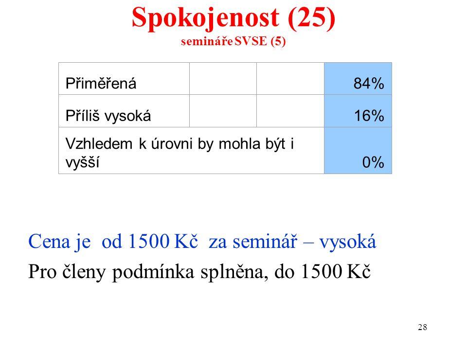 28 Spokojenost (25) semináře SVSE (5) Cena je od 1500 Kč za seminář – vysoká Pro členy podmínka splněna, do 1500 Kč Přiměřená 84% Příliš vysoká 16% Vz