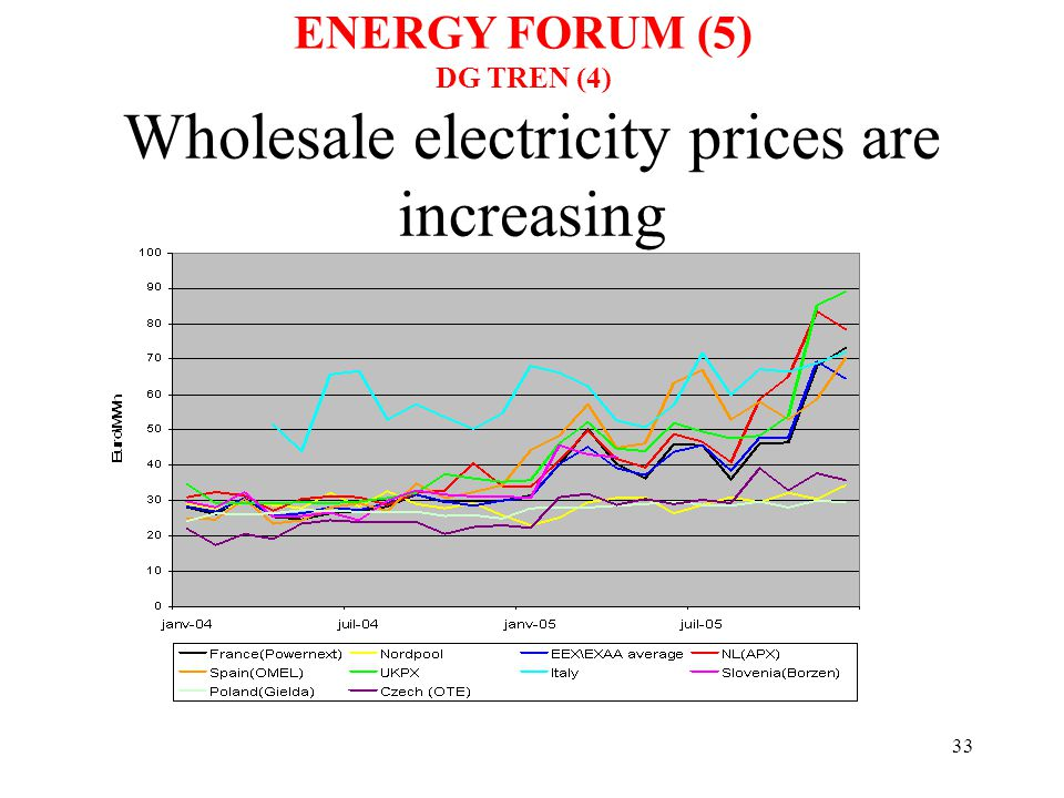 34 So are gas prices ENERGY FORUM (6) DG TREN (5)