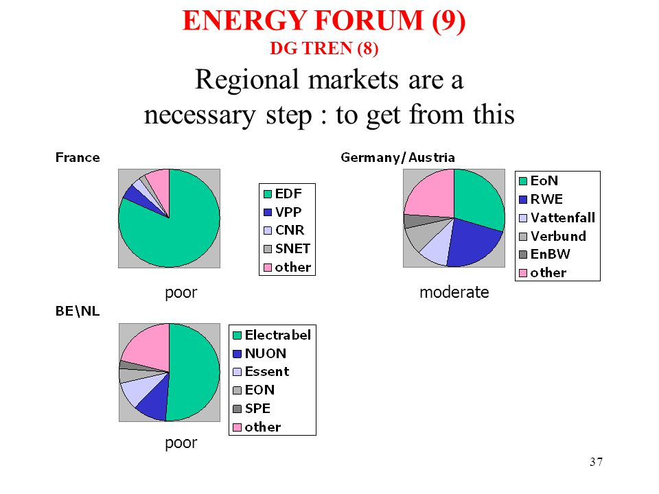 38 to this… ………..or better ENERGY FORUM (10) DG TREN (9)