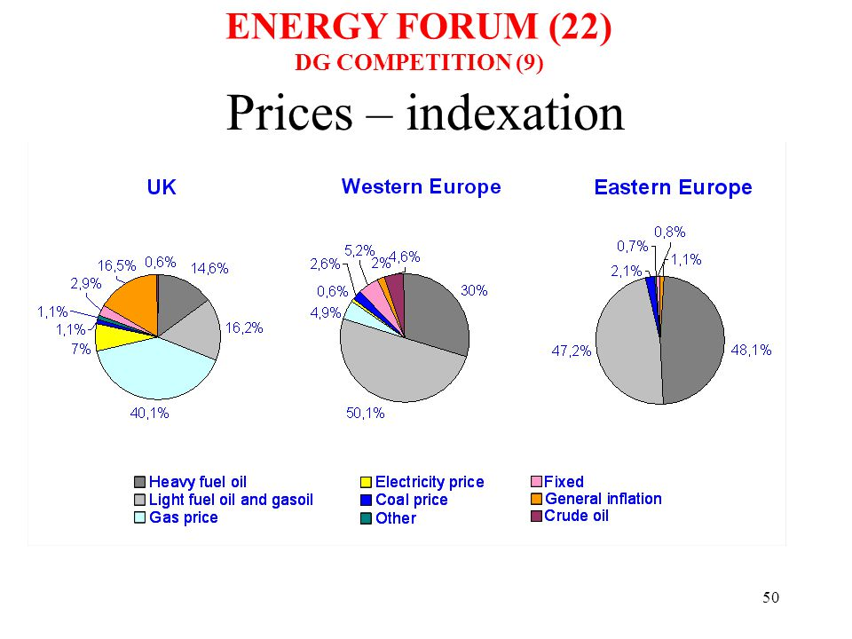 50 Prices – indexation ENERGY FORUM (22) DG COMPETITION (9)