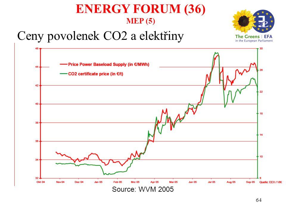 64 Ceny povolenek CO2 a elektřiny Source: WVM 2005 ENERGY FORUM (36) MEP (5)