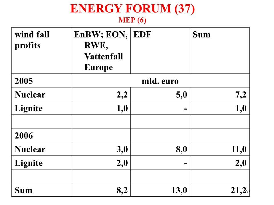 65 wind fall profits EnBW; EON, RWE, Vattenfall Europe EDFSum 2005mld. euro Nuclear2,25,07,2 Lignite1,0- 2006 Nuclear3,08,011,0 Lignite2,0- Sum8,213,0