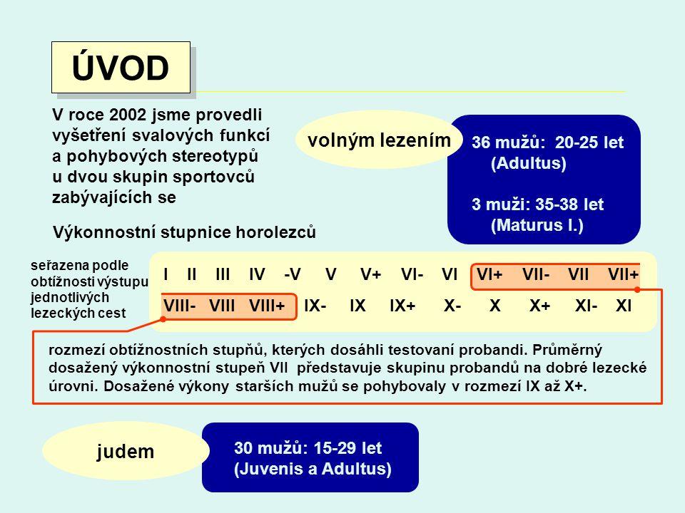 30 mužů: 15-29 let (Juvenis a Adultus) Výkonnostní stupnice horolezců 36 mužů: 20-25 let (Adultus) 3 muži: 35-38 let (Maturus I.) ÚVOD V roce 2002 jsme provedli vyšetření svalových funkcí a pohybových stereotypů u dvou skupin sportovců zabývajících se volným lezením judem seřazena podle obtížnosti výstupu jednotlivých lezeckých cest rozmezí obtížnostních stupňů, kterých dosáhli testovaní probandi.