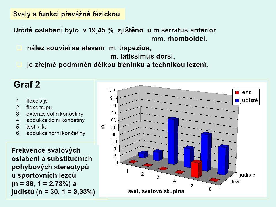 Svaly s funkcí převážně fázickou Určité oslabení bylo v 19,45 % zjištěno u m.serratus anterior mm.