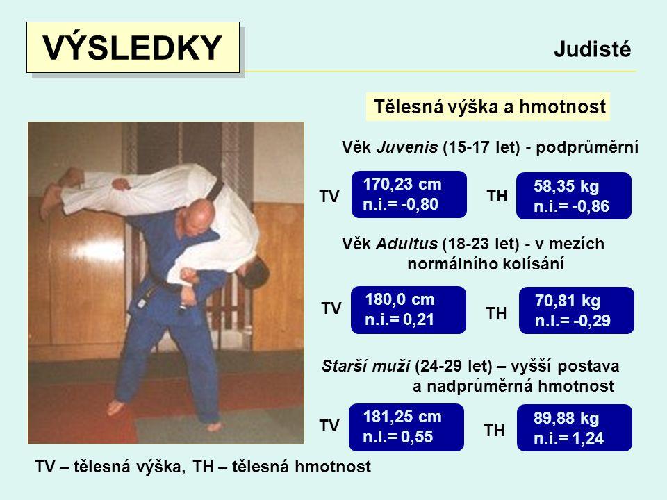 VÝSLEDKY Judisté Tělesná výška a hmotnost Věk Juvenis (15-17 let) - podprůměrní Věk Adultus (18-23 let) - v mezích normálního kolísání 170,23 cm n.i.= -0,80 58,35 kg n.i.= -0,86 TV TH TV – tělesná výška, TH – tělesná hmotnost 180,0 cm n.i.= 0,21 70,81 kg n.i.= -0,29 TV TH Starší muži (24-29 let) – vyšší postava a nadprůměrná hmotnost 181,25 cm n.i.= 0,55 89,88 kg n.i.= 1,24 TV TH