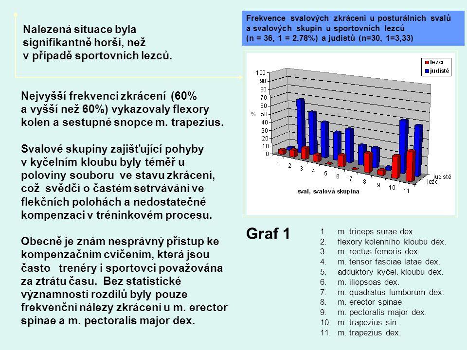 Nejvyšší frekvenci zkrácení (60% a vyšší než 60%) vykazovaly flexory kolen a sestupné snopce m. trapezius. Svalové skupiny zajišťující pohyby v kyčeln