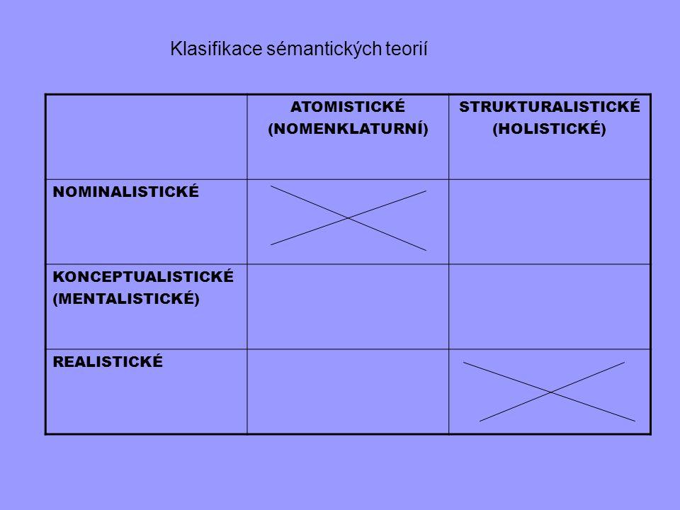 ATOMISTICKÉ (NOMENKLATURNÍ) STRUKTURALISTICKÉ (HOLISTICKÉ) NOMINALISTICKÉ KONCEPTUALISTICKÉ (MENTALISTICKÉ) REALISTICKÉ Klasifikace sémantických teori
