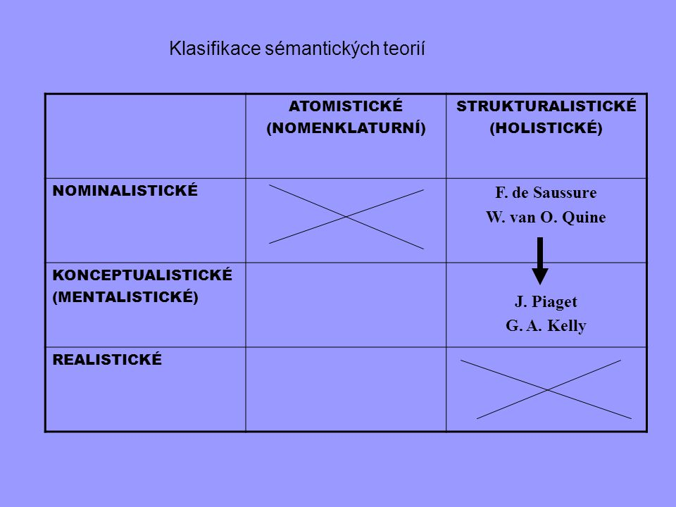 ATOMISTICKÉ (NOMENKLATURNÍ) STRUKTURALISTICKÉ (HOLISTICKÉ) NOMINALISTICKÉ F. de Saussure W. van O. Quine KONCEPTUALISTICKÉ (MENTALISTICKÉ) J. Piaget G