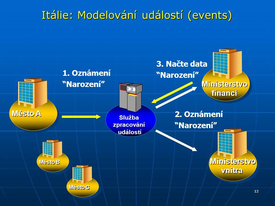 """12 Itálie: Modelování událostí (events) Město A Ministerstvofinancí Ministerstvo vnitra Služba zpracování událostí 1. Oznámení """"Narození"""" Město B Měst"""