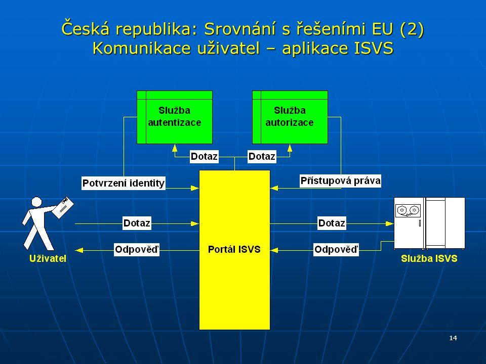 14 Česká republika: Srovnání s řešeními EU (2) Komunikace uživatel – aplikace ISVS