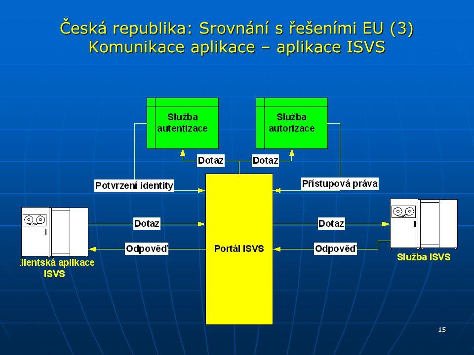 15 Česká republika: Srovnání s řešeními EU (3) Komunikace aplikace – aplikace ISVS