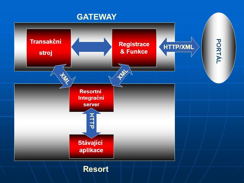 GATEWAY Resort Registrace & Funkce Resortní Integrační server Stávající aplikace Transakční stroj HTTP XML HTTP/XML PORTÁL