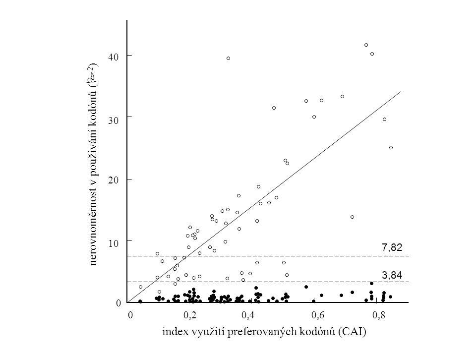 očekávaný index heterozygotnosti 0,2 1,0 0 0,2 0,6 0,8 1,0 0,4 0,80,60,40 skutečný index heterozygotnosti