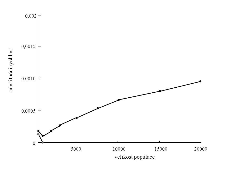 5000100001500020000 0 0,0005 0,0010 0,0015 0,002 velikost populace substituční rychlost