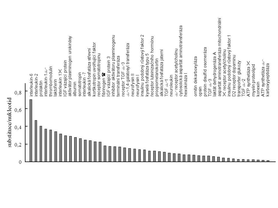 místo vázající antigen 0 2020 6060 80 100100 40 0 nukleotidové záměny (  100) D2 doména DPB vs DPBDPB vs DQBDPB vs DRB DQB vs DQB DQB vs DRB DRB vs DRBDPB vs DPBDPB vs DQBDPB vs DRB DQB vs DQB DQB vs DRB DRB vs DRB