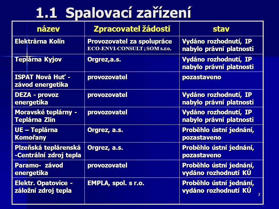 3 1.1 Spalovací zařízení název Zpracovatel žádosti stav Elektrárna Kolín Provozovatel za spolupráce ECO-ENVI-CONSULT ; SOM s.r.o.