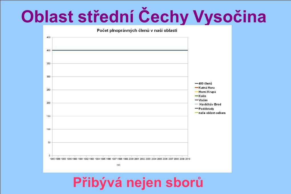 Oblast střední Čechy Vysočina Stejné kořeny – stejný cíl