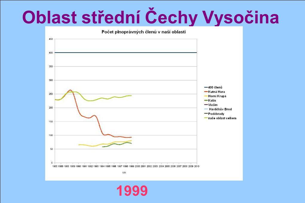 Oblast střední Čechy Vysočina 1998