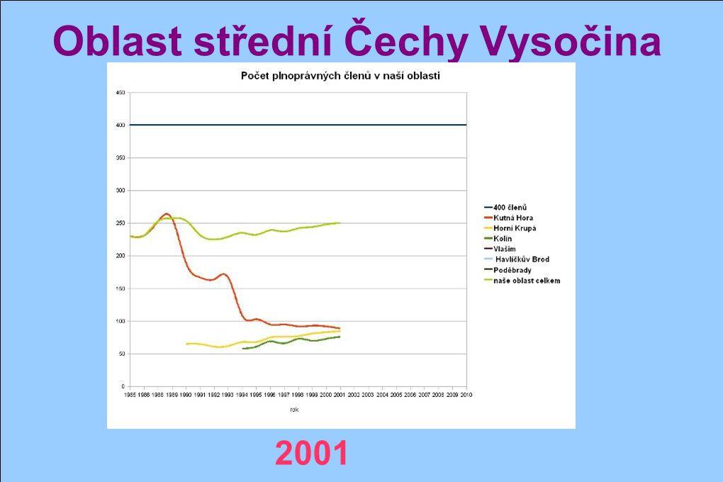 Oblast střední Čechy Vysočina 2000