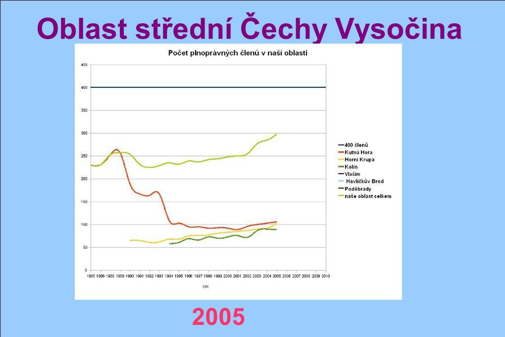 Oblast střední Čechy Vysočina 2004