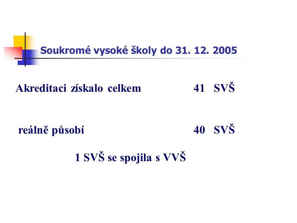 Soukromé vysoké školy do 31. 12. 2005 Akreditaci získalo celkem41 SVŠ reálně působí40 SVŠ 1 SVŠ se spojila s VVŠ