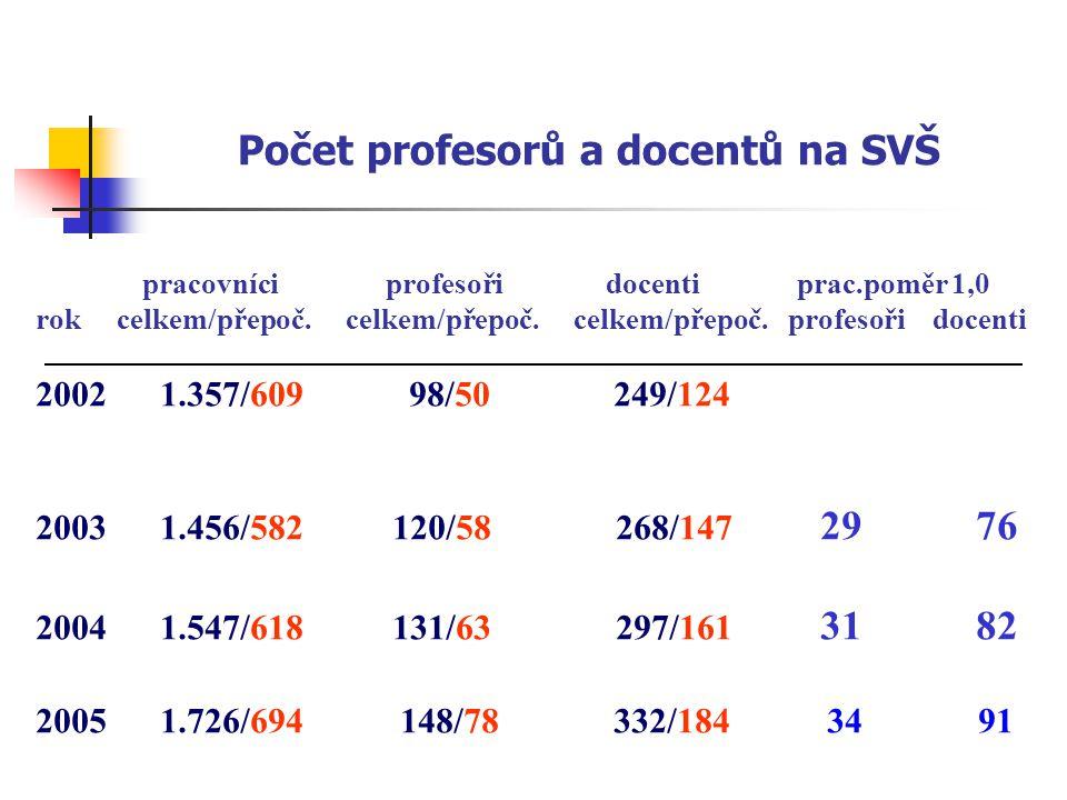 Počet profesorů a docentů na SVŠ pracovníci profesoři docenti prac.poměr 1,0 rok celkem/přepoč. celkem/přepoč. celkem/přepoč. profesoři docenti 2002 1