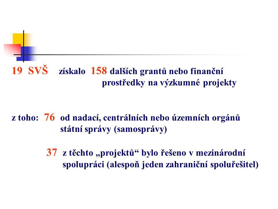 """19 SVŠ získalo 158 dalších grantů nebo finanční prostředky na výzkumné projekty z toho: 76 od nadací, centrálních nebo územních orgánů státní správy (samosprávy) 37 z těchto """"projektů bylo řešeno v mezinárodní spolupráci (alespoň jeden zahraniční spoluřešitel)"""