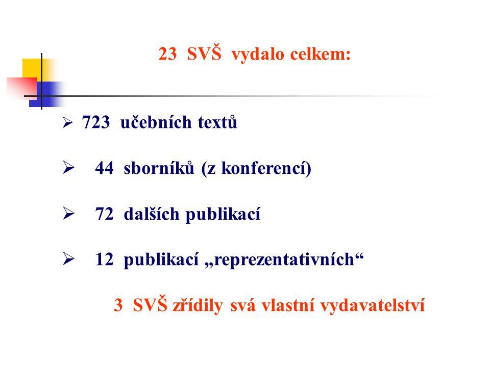 """23 SVŠ vydalo celkem:  723 učebních textů  44 sborníků (z konferencí)  72 dalších publikací  12 publikací """"reprezentativních 3 SVŠ zřídily svá vlastní vydavatelství"""