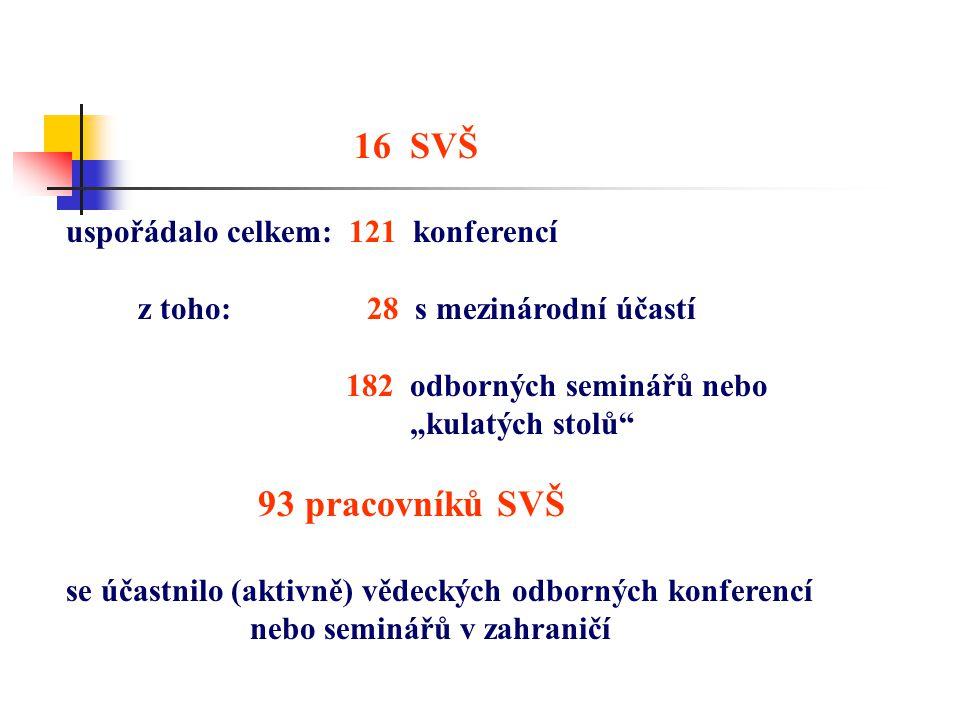 """16 SVŠ uspořádalo celkem: 121 konferencí z toho: 28 s mezinárodní účastí 182 odborných seminářů nebo """"kulatých stolů 93 pracovníků SVŠ se účastnilo (aktivně) vědeckých odborných konferencí nebo seminářů v zahraničí"""