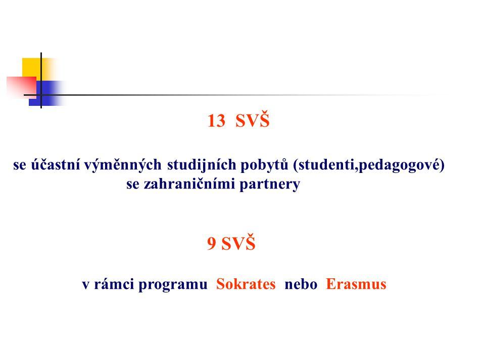 13 SVŠ se účastní výměnných studijních pobytů (studenti,pedagogové) se zahraničními partnery 9 SVŠ v rámci programu Sokrates nebo Erasmus