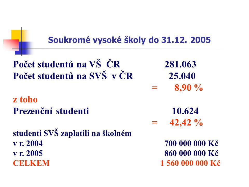 Soukromé vysoké školy do 31.12. 2005 Počet studentů na VŠ ČR 281.063 Počet studentů na SVŠ v ČR 25.040 = 8,90 % z toho Prezenční studenti 10.624 = 42,