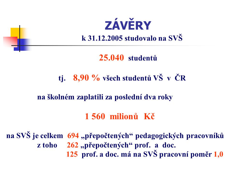 ZÁVĚRY k 31.12.2005 studovalo na SVŠ 25.040 studentů tj. 8,90 % všech studentů VŠ v ČR na školném zaplatili za poslední dva roky 1 560 milionů Kč na S