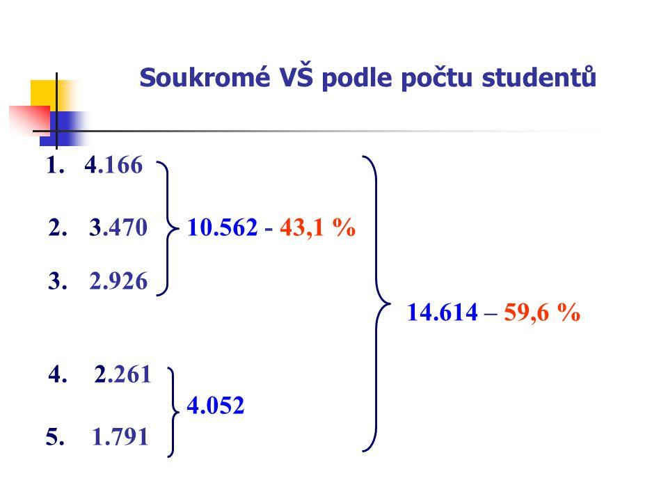Soukromé VŠ podle počtu studentů 1. 4.166 2.3.470 10.562 - 43,1 % 3.2.926 14.614 – 59,6 % 4.