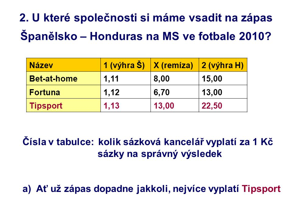 2. U které společnosti si máme vsadit na zápas Španělsko – Honduras na MS ve fotbale 2010? Název1 (výhra Š)X (remíza)2 (výhra H) Bet-at-home1,118,0015