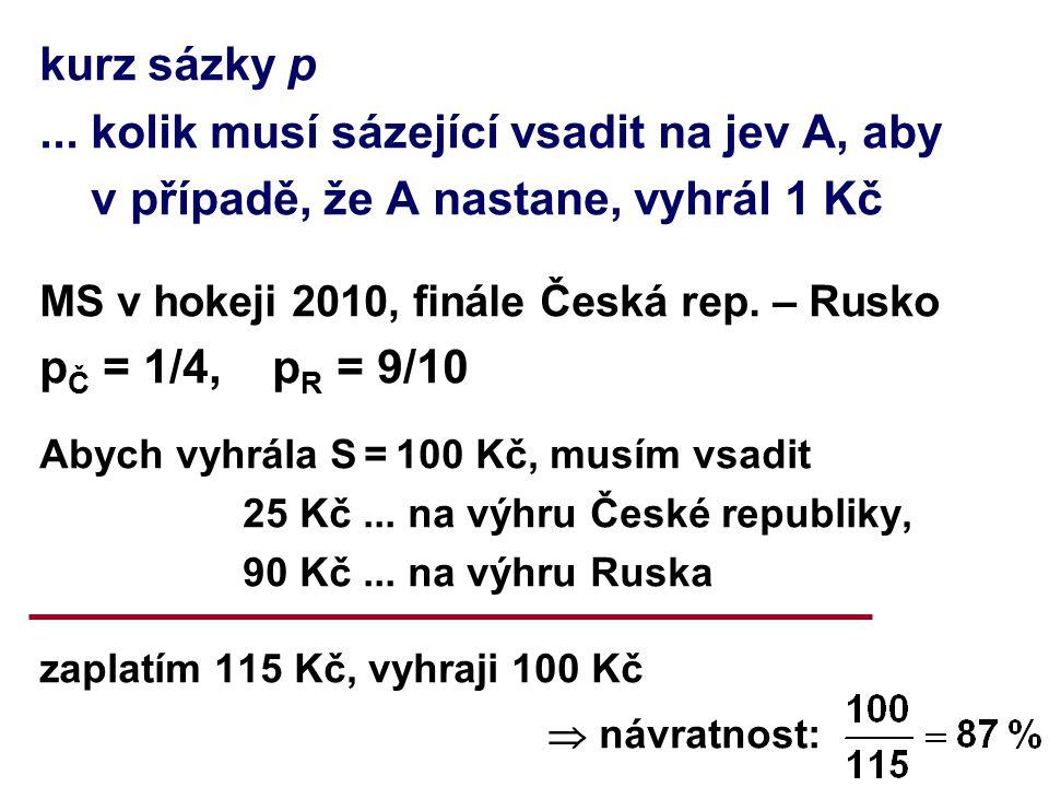 kurz sázky p... kolik musí sázející vsadit na jev A, aby v případě, že A nastane, vyhrál 1 Kč MS v hokeji 2010, finále Česká rep. – Rusko p Č = 1/4, p