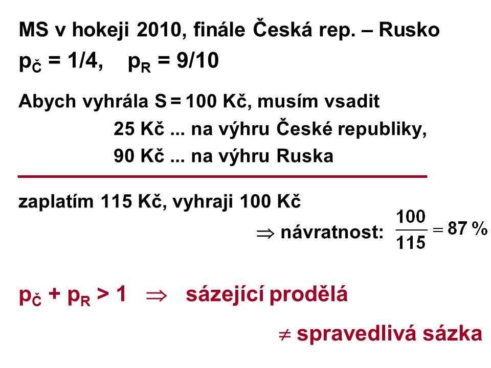 MS v hokeji 2010, finále Česká rep. – Rusko p Č = 1/4, p R = 9/10 Abych vyhrála S = 100 Kč, musím vsadit 25 Kč... na výhru České republiky, 90 Kč... n
