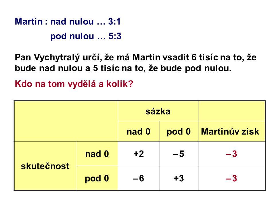 Martin : nad nulou … 3:1 pod nulou … 5:3 Pan Vychytralý určí, že má Martin vsadit 6 tisíc na to, že bude nad nulou a 5 tisíc na to, že bude pod nulou.