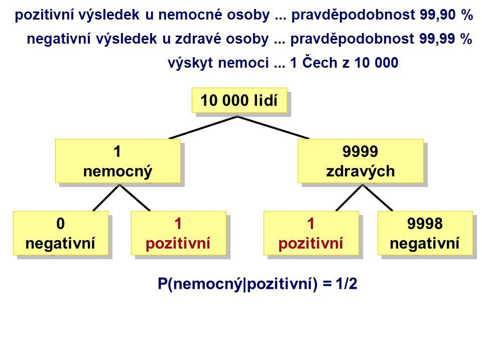 pozitivní výsledek u nemocné osoby... pravděpodobnost 99,90 % negativní výsledek u zdravé osoby...