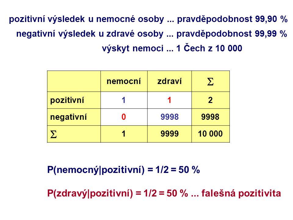 nemocnízdraví  pozitivní112 negativní09998  1999910 000 pozitivní výsledek u nemocné osoby... pravděpodobnost 99,90 % negativní výsledek u zdravé os