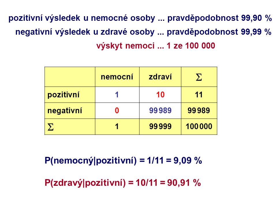 nemocnízdraví  pozitivní11011 negativní099 989  199 999100 000 pozitivní výsledek u nemocné osoby...