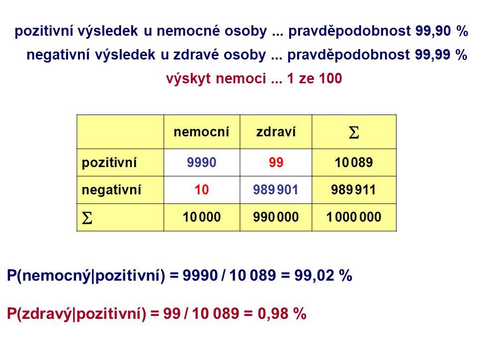 nemocnízdraví  pozitivní99909910 089 negativní10989 901989 911  10 000990 0001 000 000 pozitivní výsledek u nemocné osoby... pravděpodobnost 99,90 %
