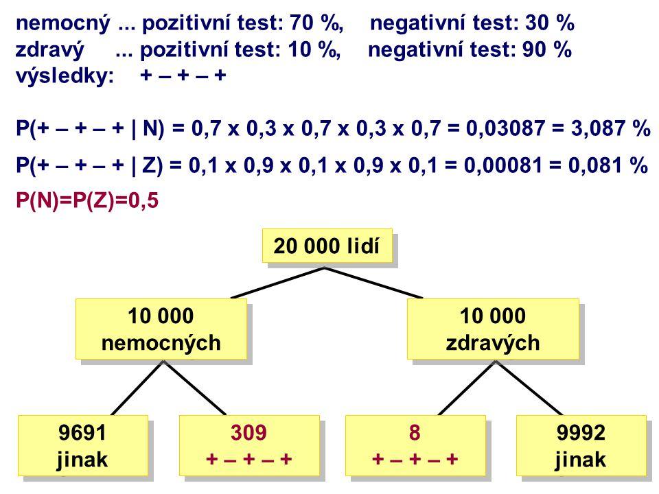 nemocný... pozitivní test: 70 %, negativní test: 30 % zdravý... pozitivní test: 10 %, negativní test: 90 % výsledky: + – + – + P(+ – + – + | N) = 0,7