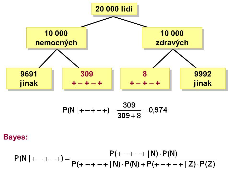 20 000 lidí 10 000 zdravých 309 + – + – + 9691 jinak 9992 jinak 10 000 nemocných 8 + – + – + Bayes: