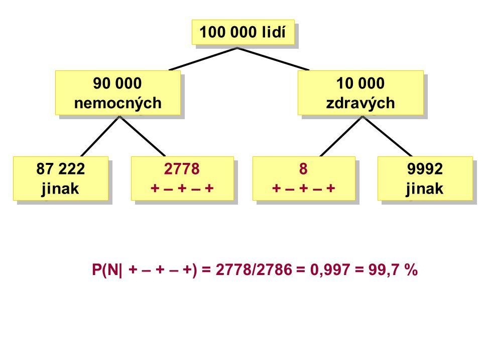 P(N| + – + – +) = 2778/2786 = 0,997 = 99,7 % 100 000 lidí 10 000 zdravých 2778 + – + – + 87 222 jinak 9992 jinak 90 000 nemocných 8 + – + – +