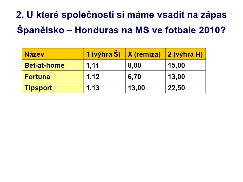 2.U které společnosti si máme vsadit na zápas Španělsko – Honduras na MS ve fotbale 2010.