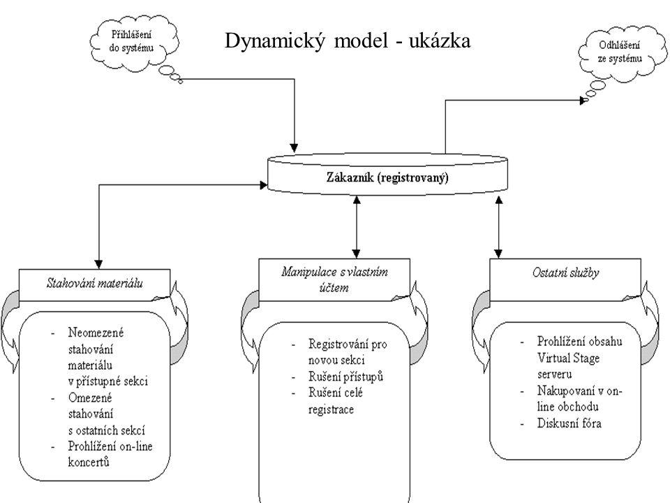 Dynamický model - ukázka